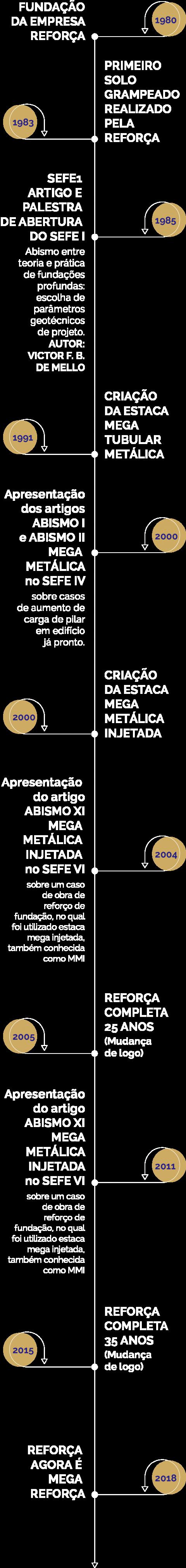 linha_de_tempo_dourada